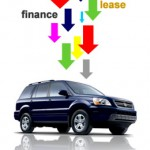 Buying Or Leasing A Car